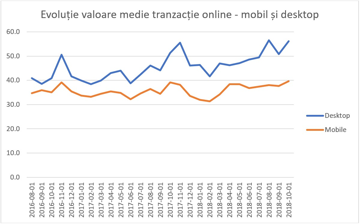 evolutii valoare mobil desktop 2Performant