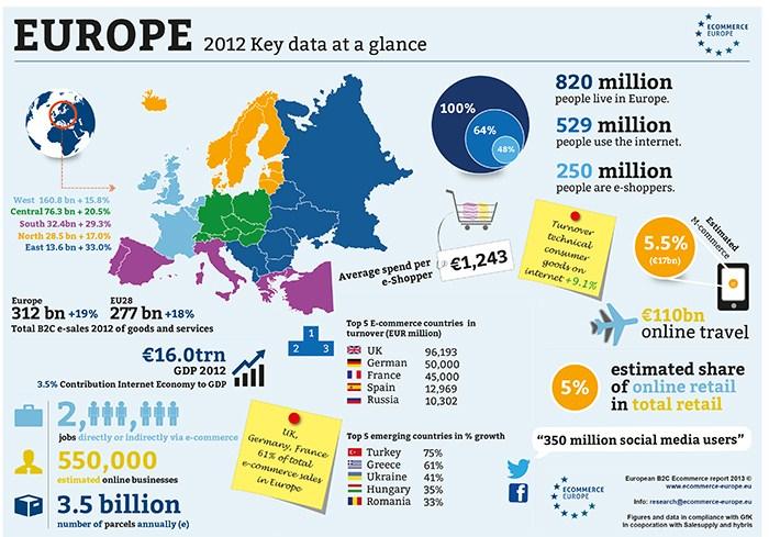 infografic comert online europa 2012