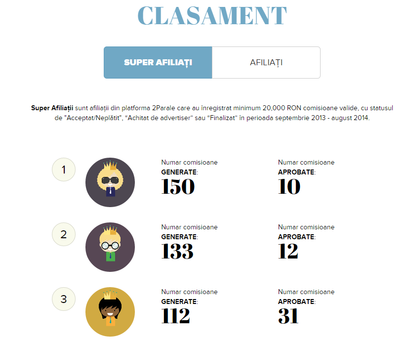clasament Fashion Challenge