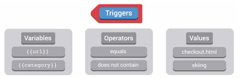 triggers_GTM